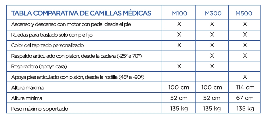 tabla-comparativa-camillas